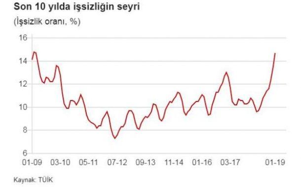 Ocak ayında işsizlik yüzde 14,7 ile son 10 yılın zirvesine çıktı, genç işsizliği yüzde 26,7 oldu