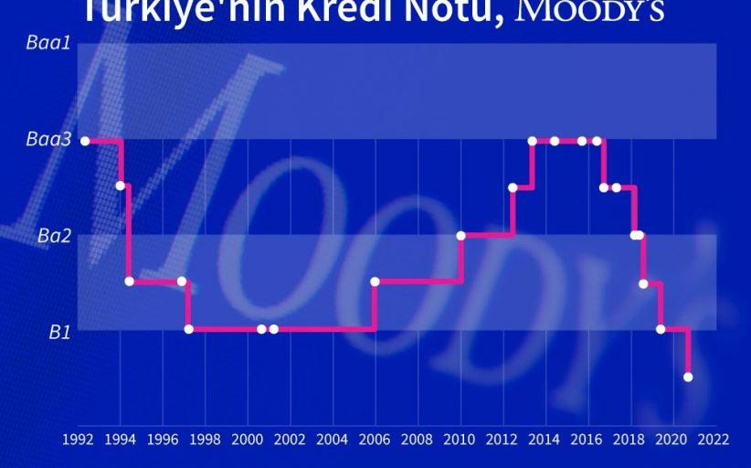 Moody's Türkiye'nin notunu neden tarihin en düşük seviyesine düşürdü?
